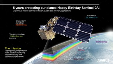 Sentinel-2 Infographic