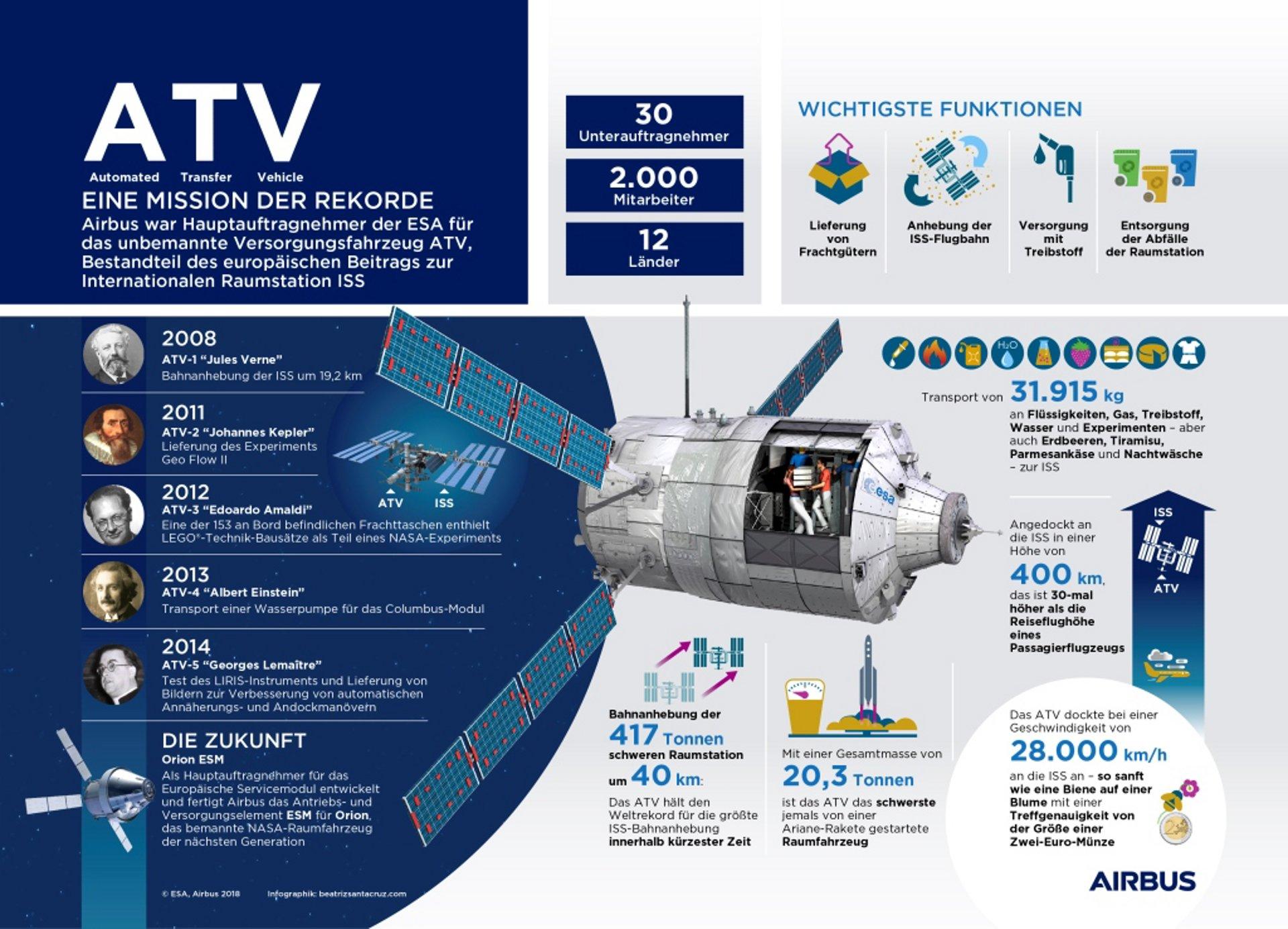20180305_ATV_Infographic_DE