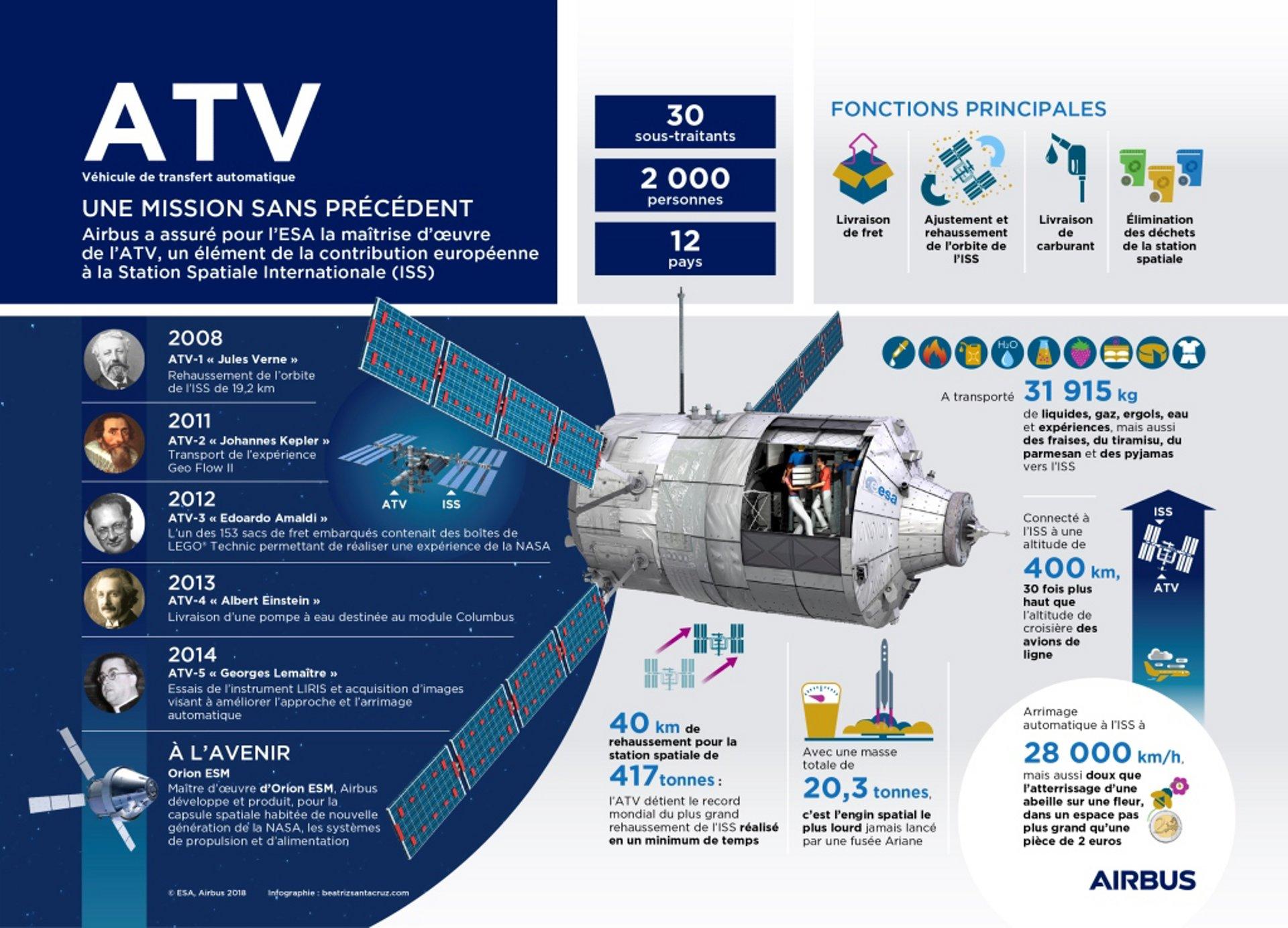 20180305_ATV_Infographic_FR