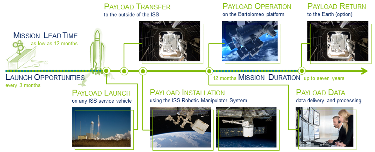 An infographic showing key activities as part of Airbus'  all-in-one payload hosting mission service for the Bartolomeo payload hosting platform – which is attached to the International Space Station's European Columbus Module.