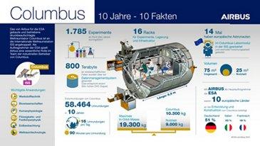 Columbus Infographic (DE)