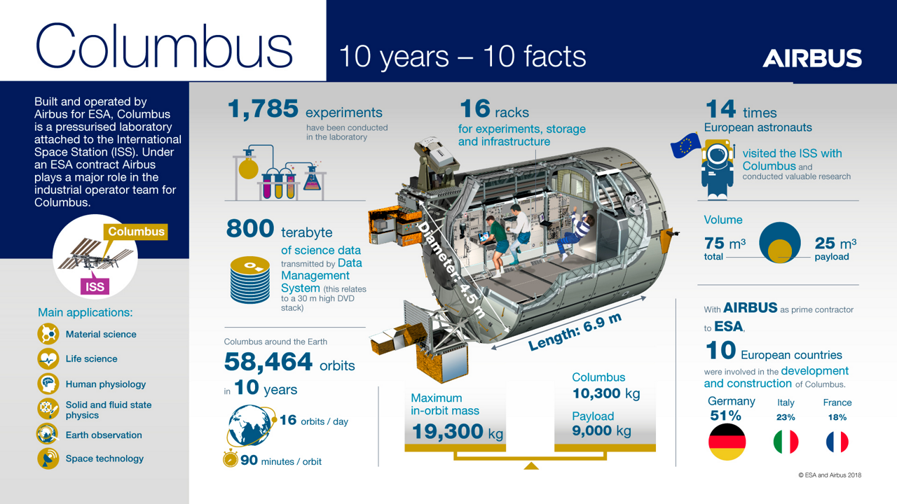 Columbus is a pressurized laboratory with its own independent life support system. It's one of the primary European contributions to the International Space Station (ISS) that was built and is being operated by Airbus.