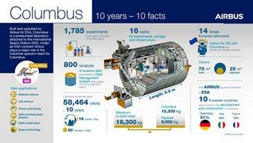 Columbus Infographic (EN)