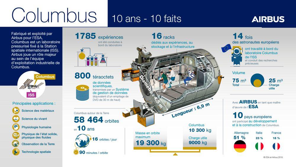 Columbus Infographic (FR)
