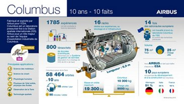 Columbus Infographic (FR)