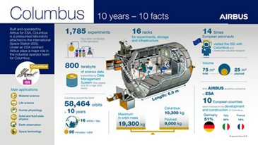 Columbus Infographic