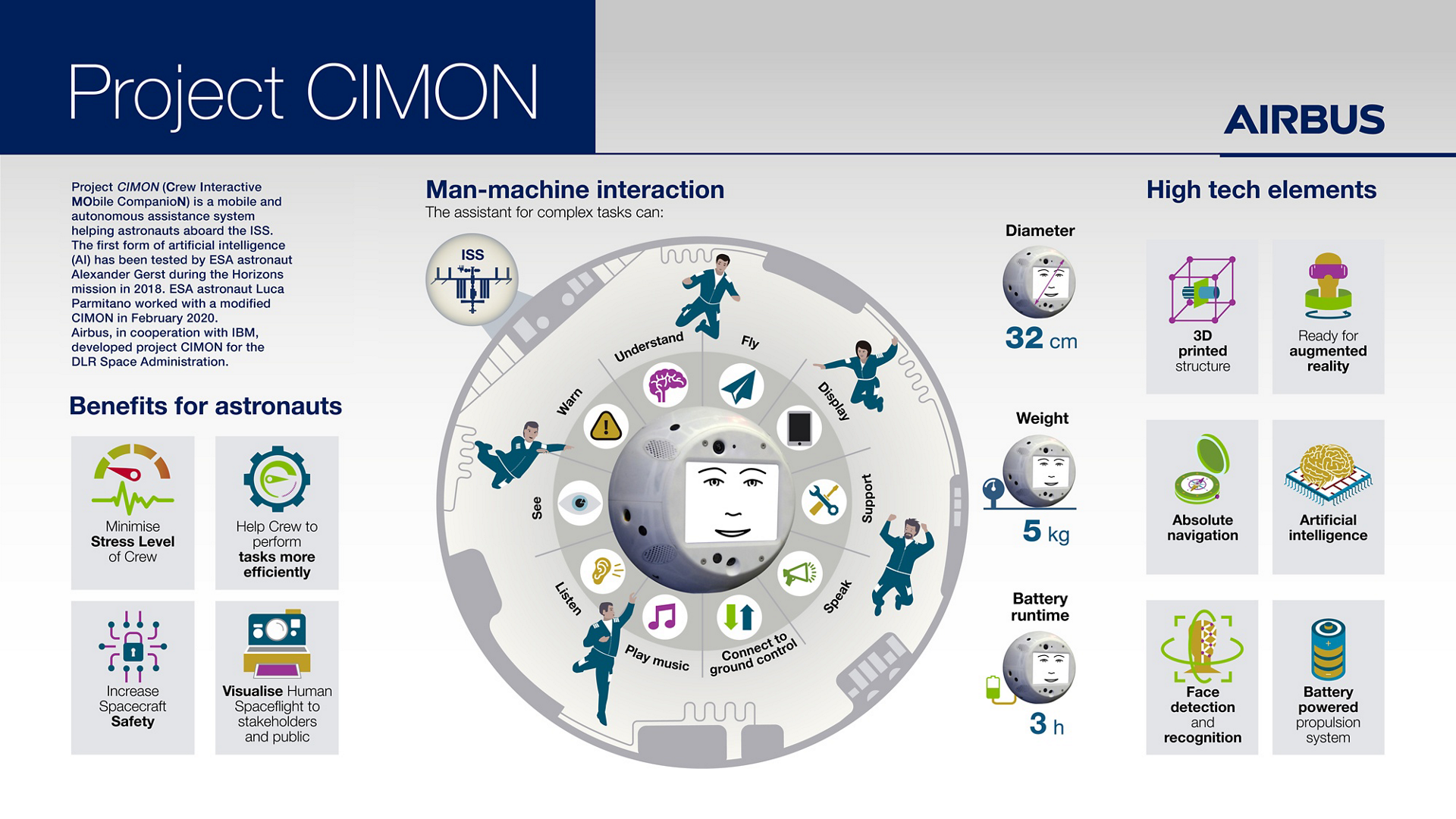 Project CIMON (Crew Interactive Mobile CompanioN) is a mobile and autonomous assistance system designed to aid astronauts with their everyday tasks on the ISS.