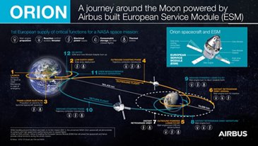 Orion ESM - Journey around the Moon - EN