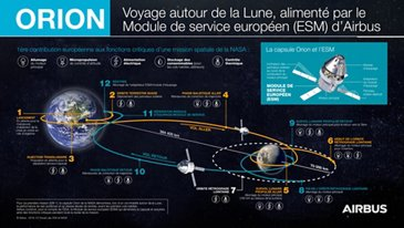 Orion ESM - Journey around the Moon - FR