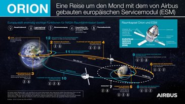 Orion ESM - Journey around the Moon - DE