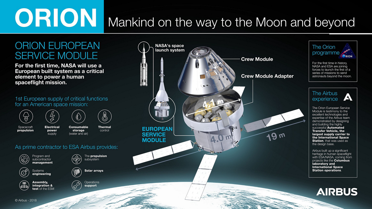 An infographic highlighting key elements of the Airbus-produced European Service Module (ESM) for NASA's Orion spacecraft.