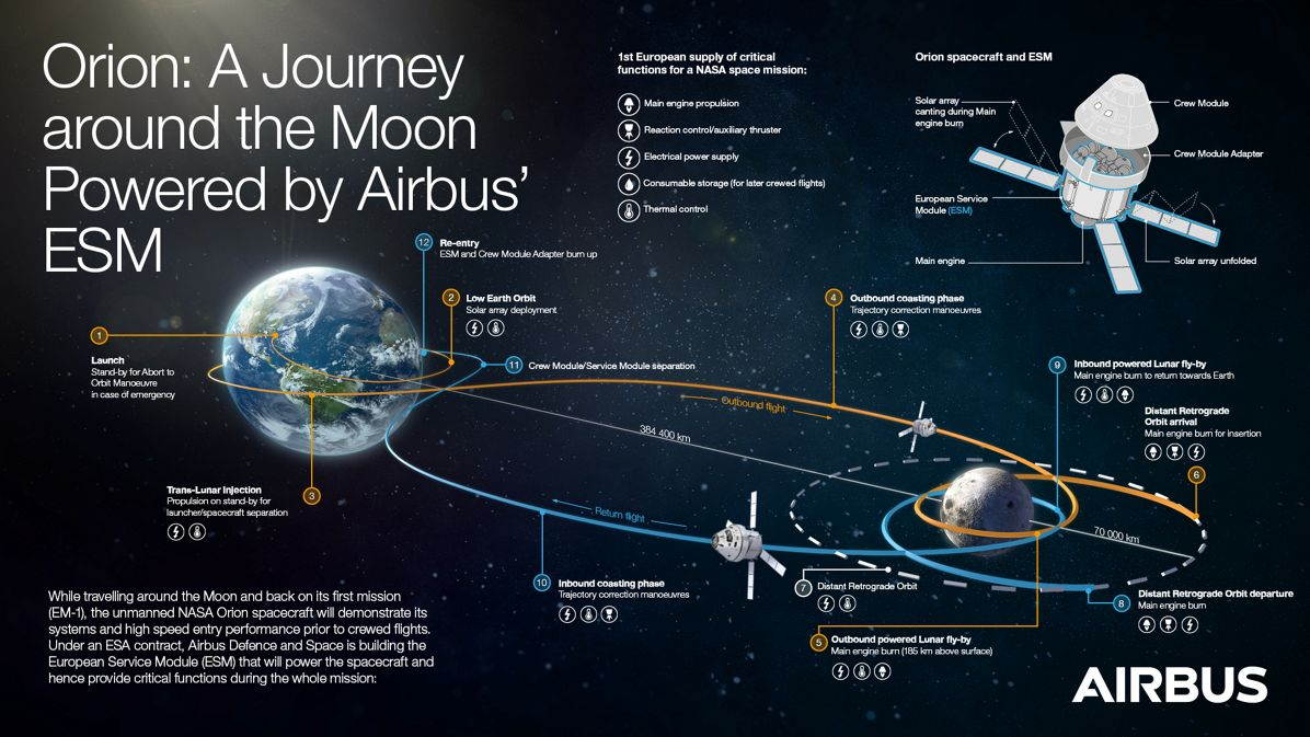 Orion ESM - Journey around the Moon
