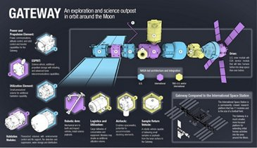 Gateway Component Graphics. Copyright NASA