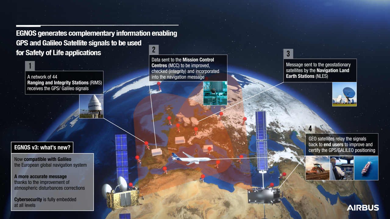 EGNOS Infographic