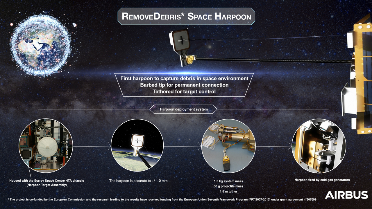 An infographic focusing on the RemoveDEBRIS project's space harpoon, which was developed at Airbus' Stevenage, UK facility.