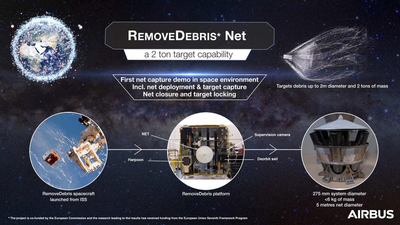 The RemoveDEBRIS satellite's 2018 launch from the International Space Station (ISS) is highlighted in this infographic.
