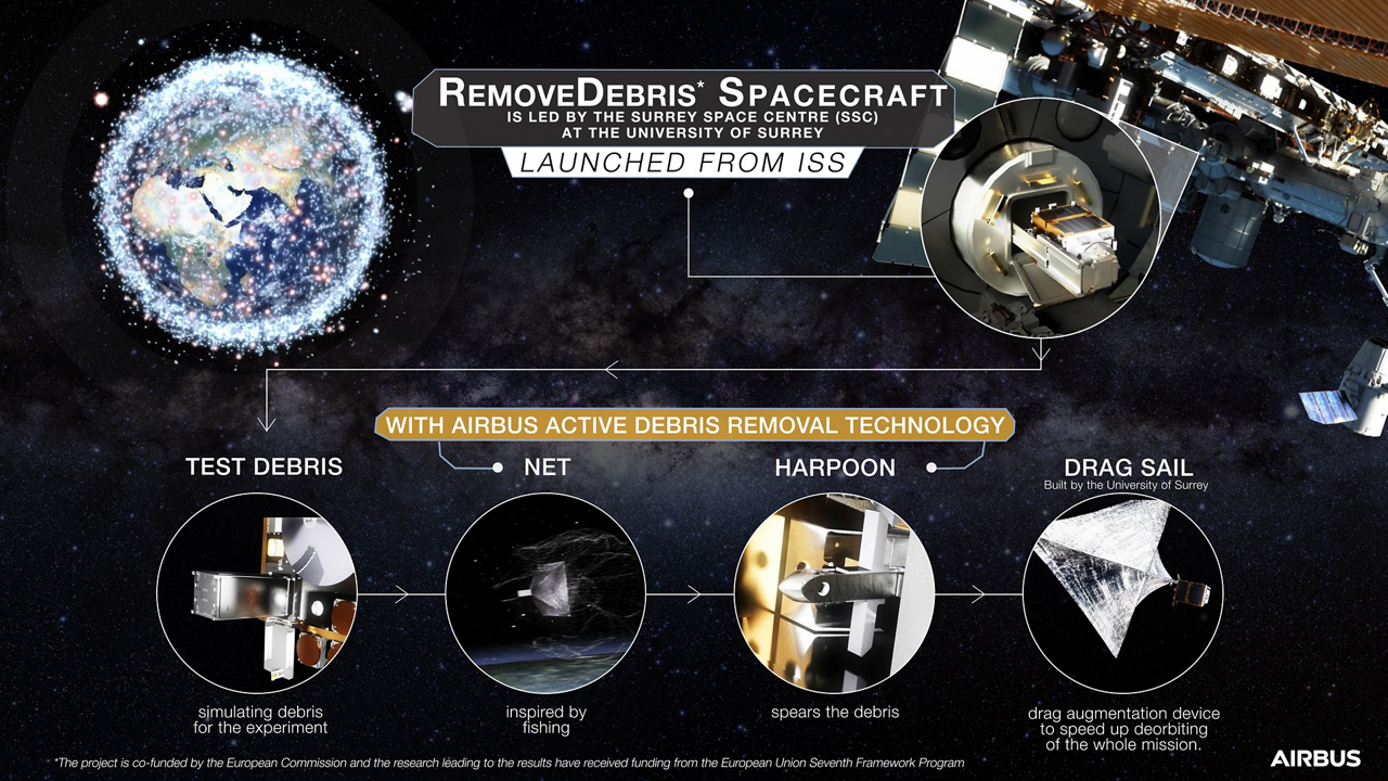 An infographic highlighting capabilities of the orbital RemoveDEBRIS project, which was developed by a consortium of companies that includes Airbus.