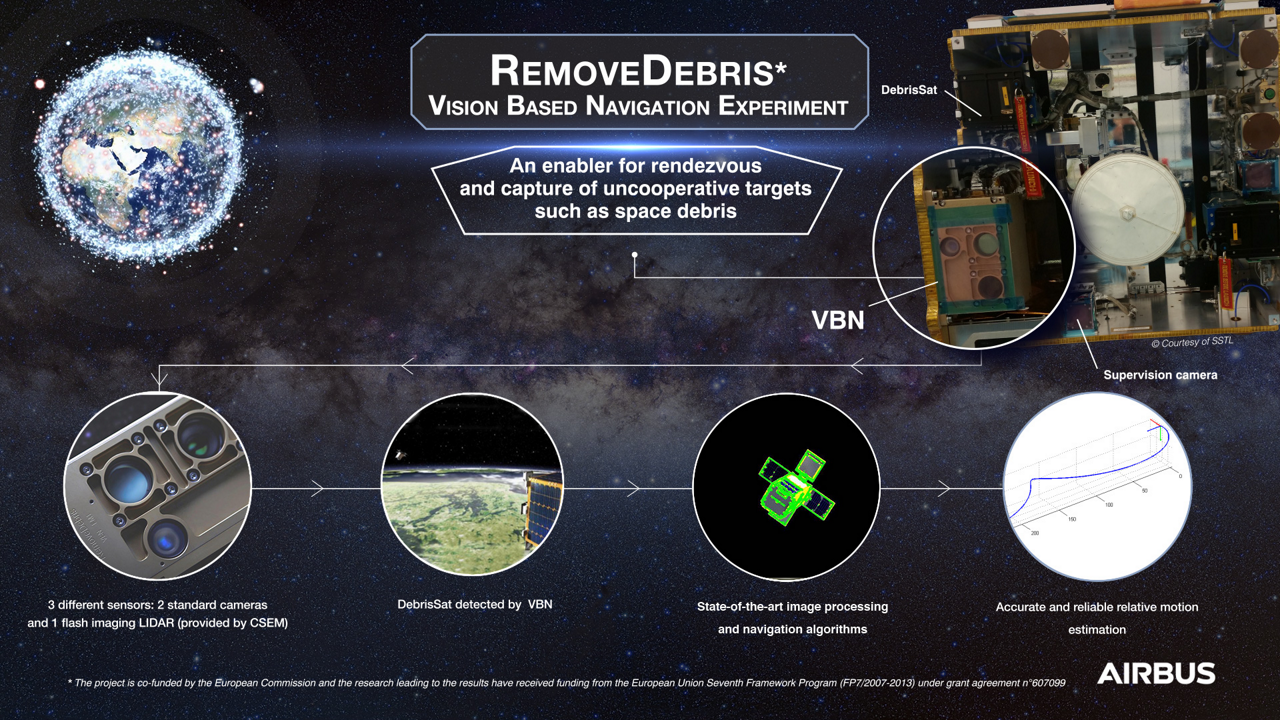 This infographic highlights the orbital RemoveDEBRIS project's Vision Based Navigation demonstration, which was performed in 2018.