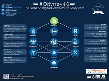 Odyssey4.0 Infographicv2.1