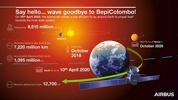 BepiColombo infographic