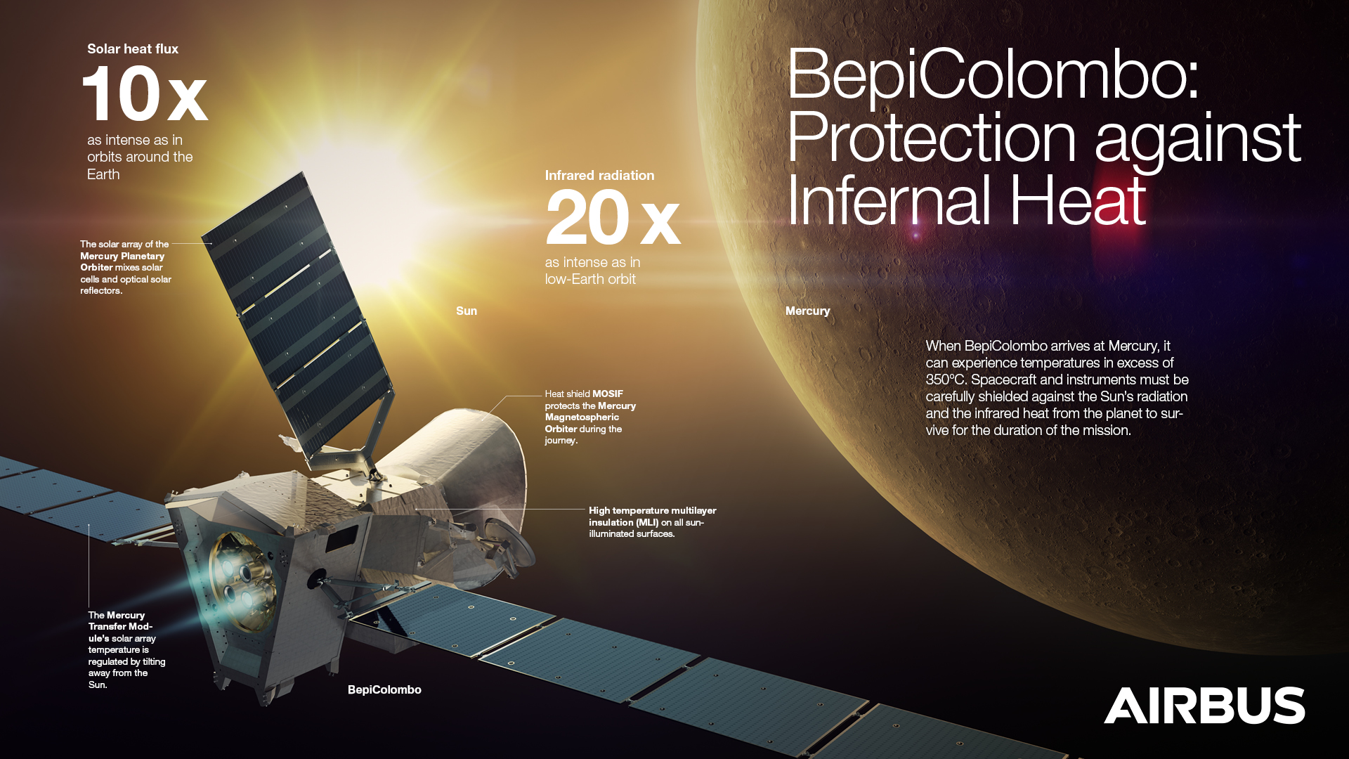 An infographic highlighting how the BepiColombo satellite, launched on a mission to explore Mercury, is protected against heat during its journey in space.