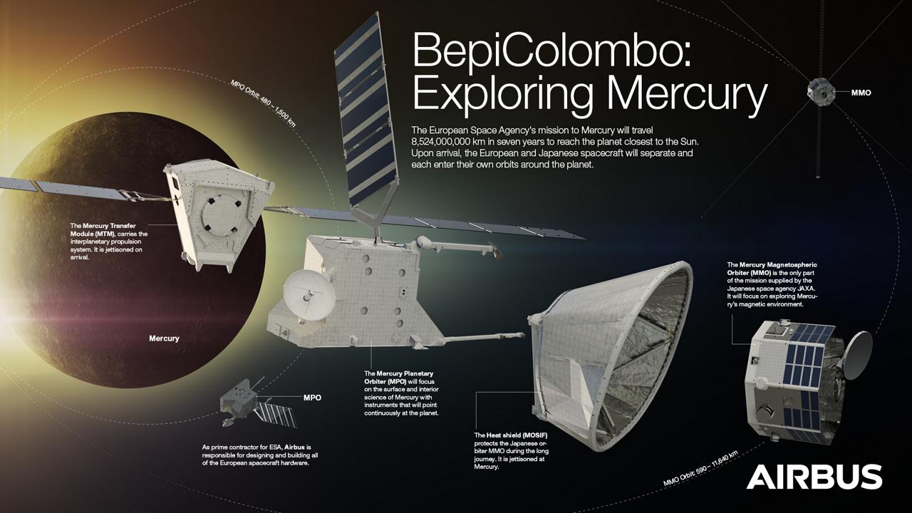 BepiColombo - Exploring Mercury