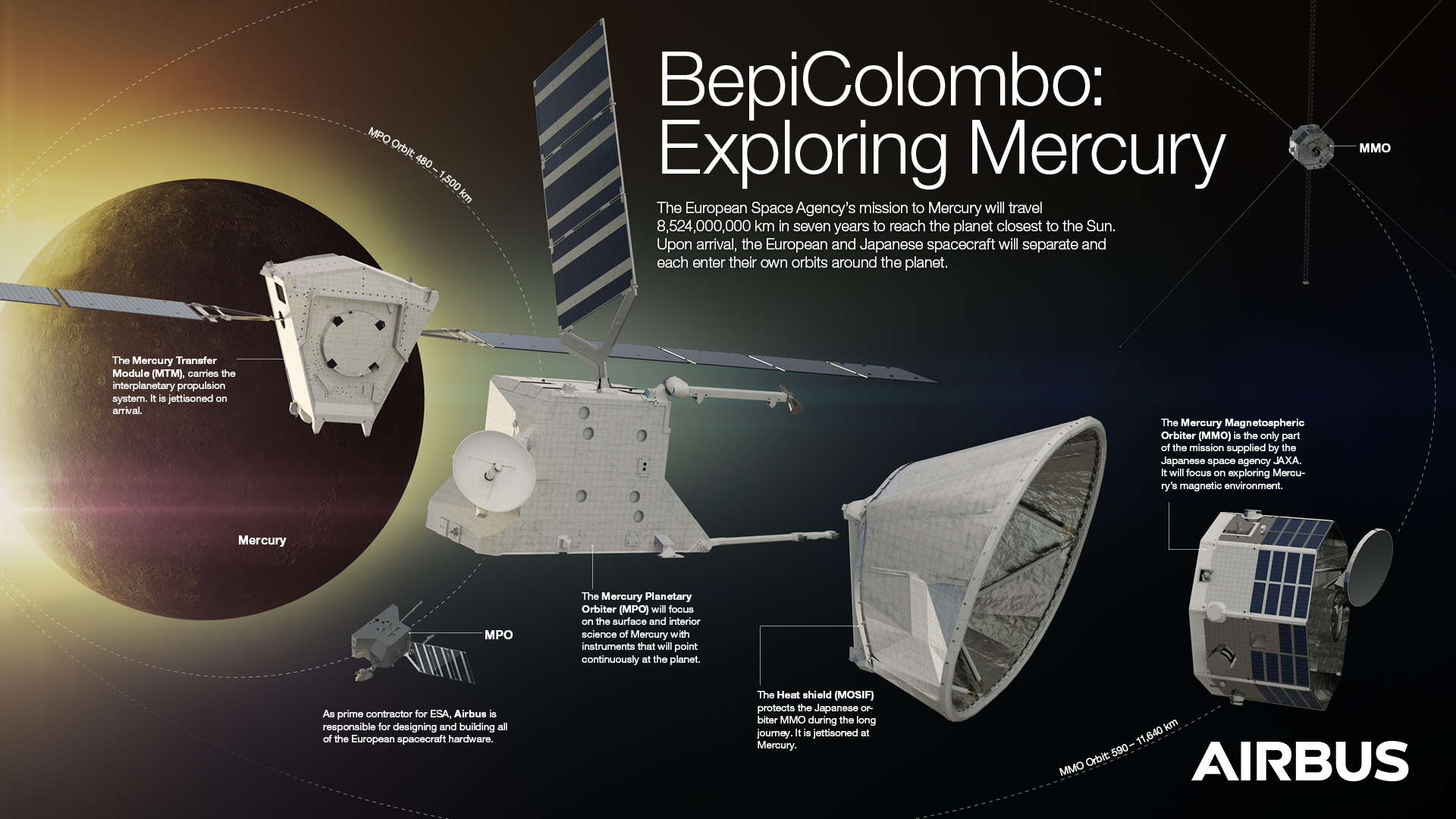 The BepiColombo spacecraft's mission to explore the planet Mercury is highlighted in this infographic.