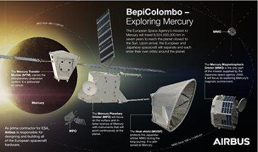 BepiColombo - Exploring Mercury infographic (HD)