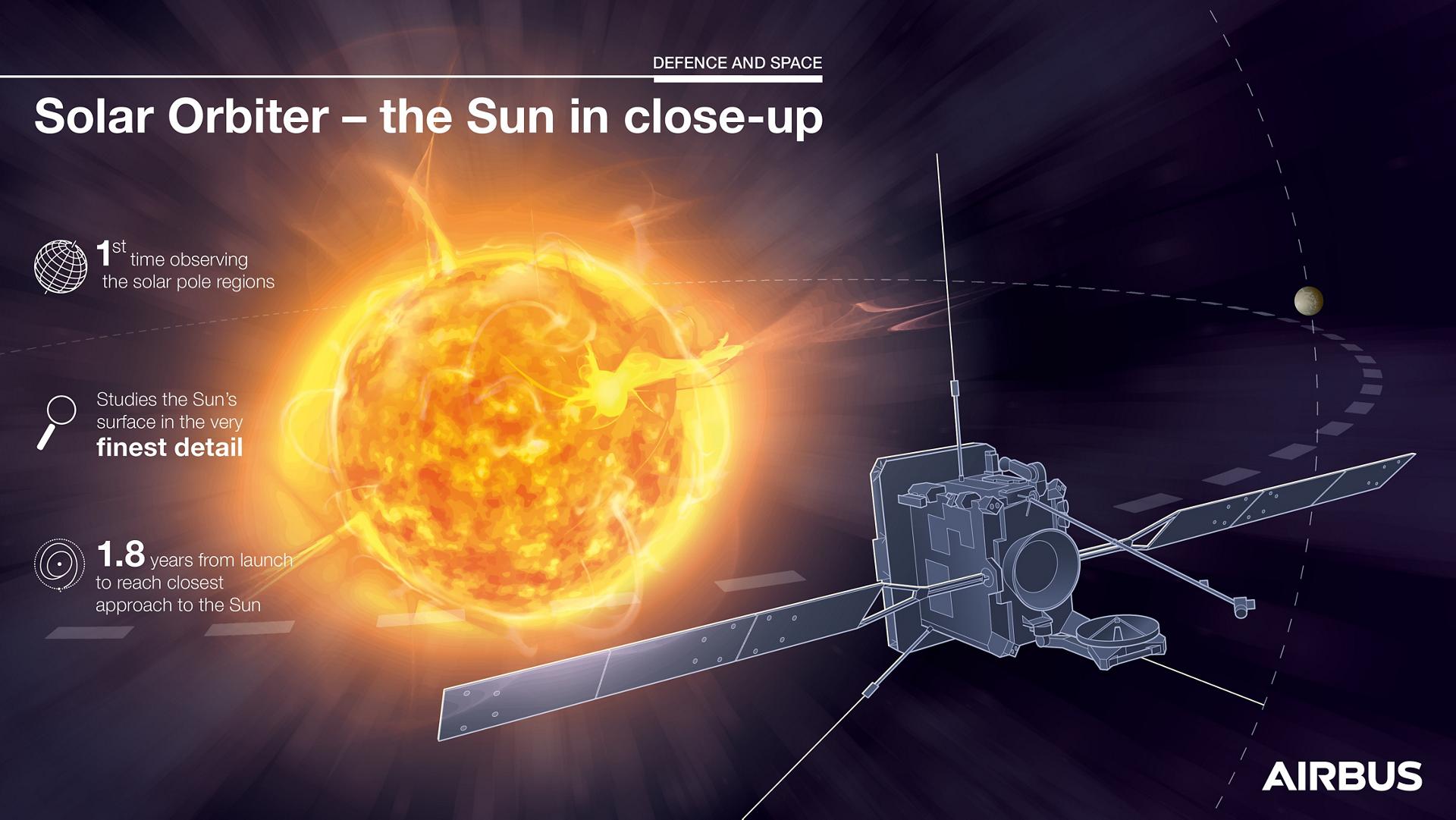 Solar Orbiter - The sun in close-up