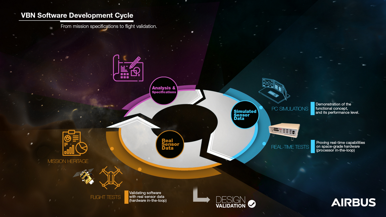 An infographic detailing the software development cycle for Airbus' Vision-Based Navigation (VBN) systems.
