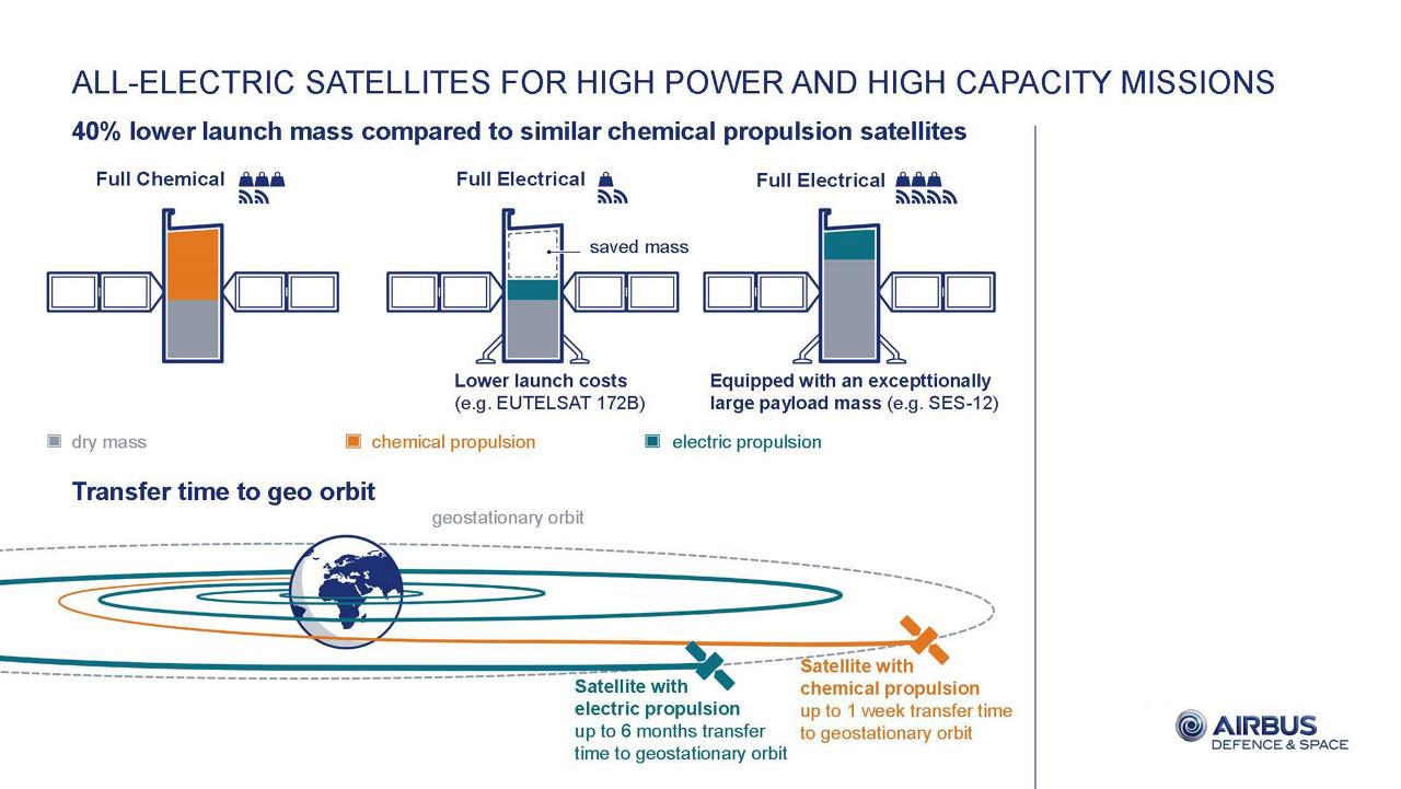 Electric Satellites Infographic