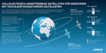 Infographic All Electric Propulsion Satellites - DE