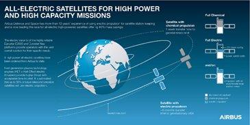 Infographic All Electric Propulsion Satellites - EN