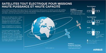 Infographic All Electric Propulsion Satellites - FR