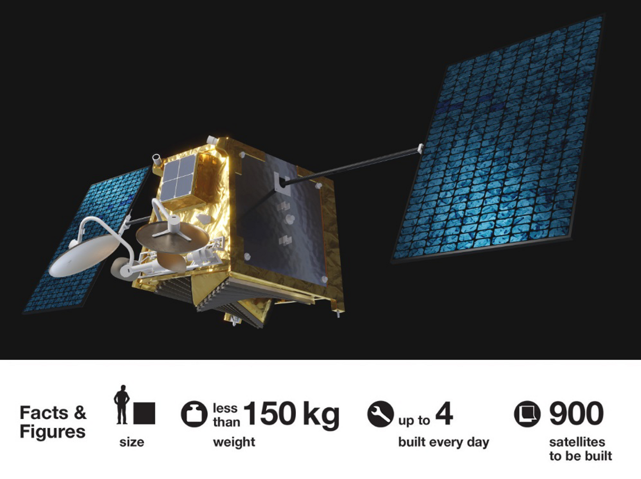 An infographic showing an Airbus-produced OneWeb satellite, along with related facts and figures.