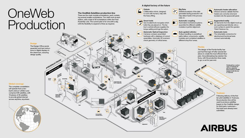 OneWeb Serial Production Line Infographic