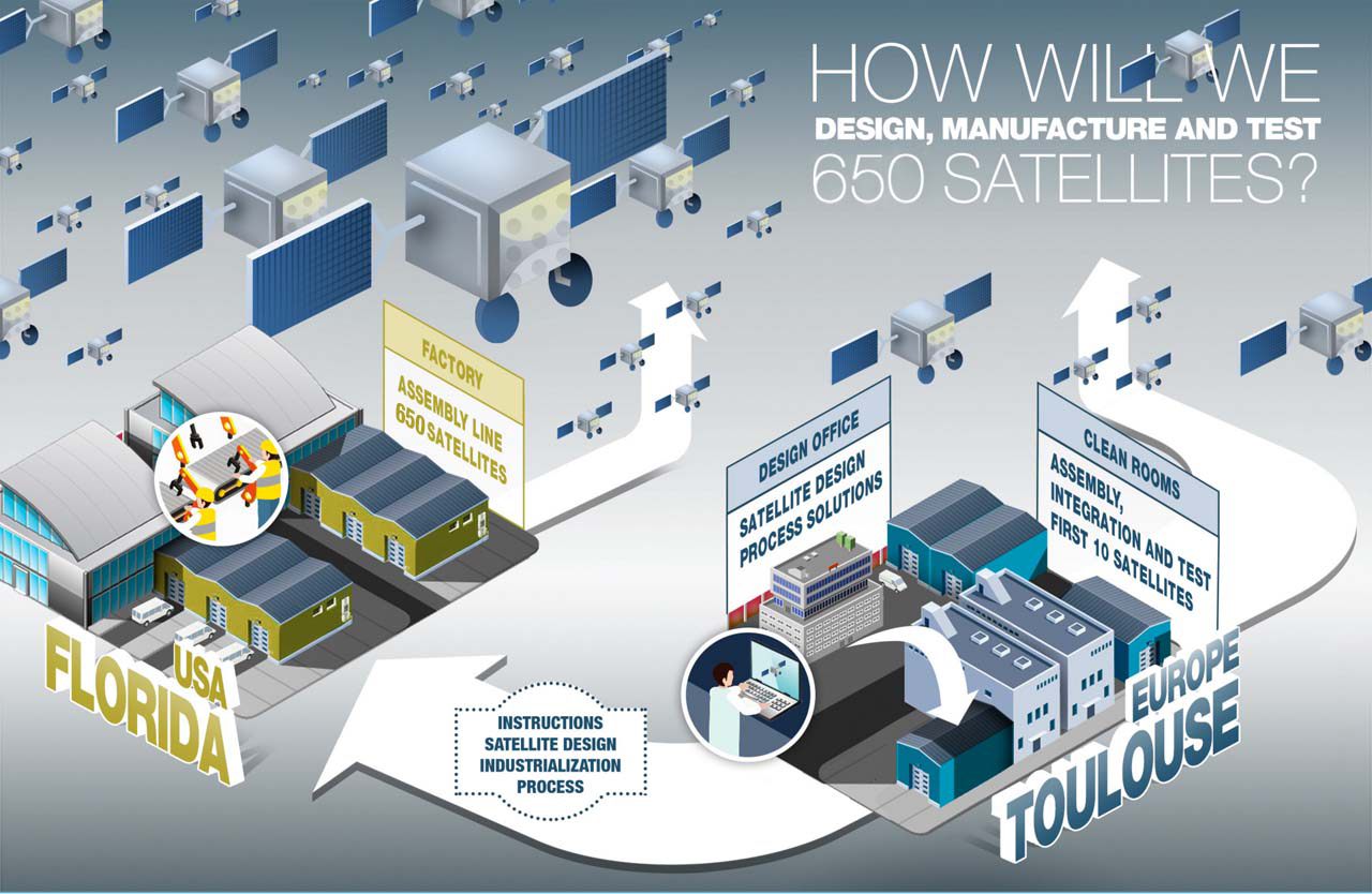 An infographic showing the production process for Airbus-built OneWeb satellites.
