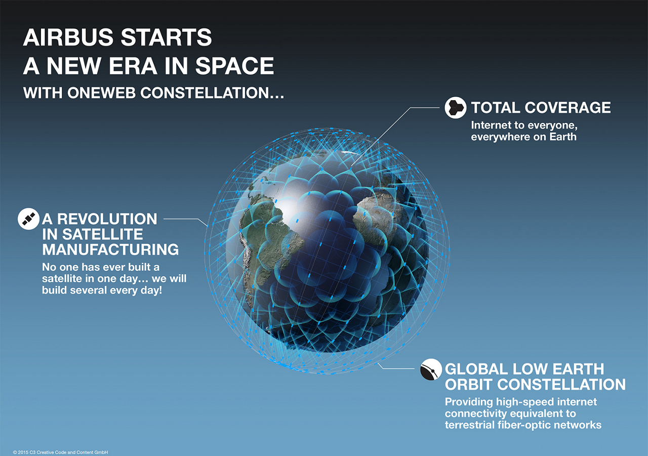 An infographic detailing key advantages of the OneWeb constellation of satellites, produced by Airbus.