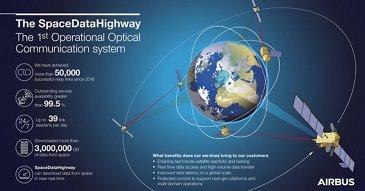 SpaceDataHighway信息图表