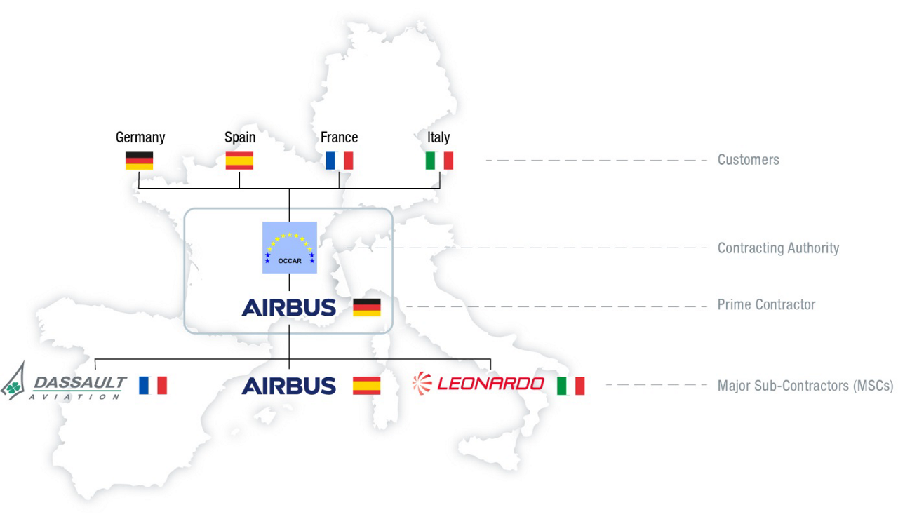 A diagram of the contractual setup for Europe's MALE RPAS unmanned aerial vehicle programme.