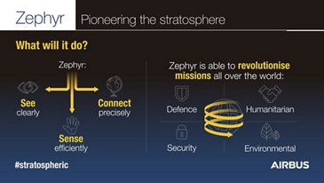 Zephyr Infographic - What will it do