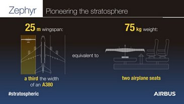 Zephyr Infographic - Wingspan