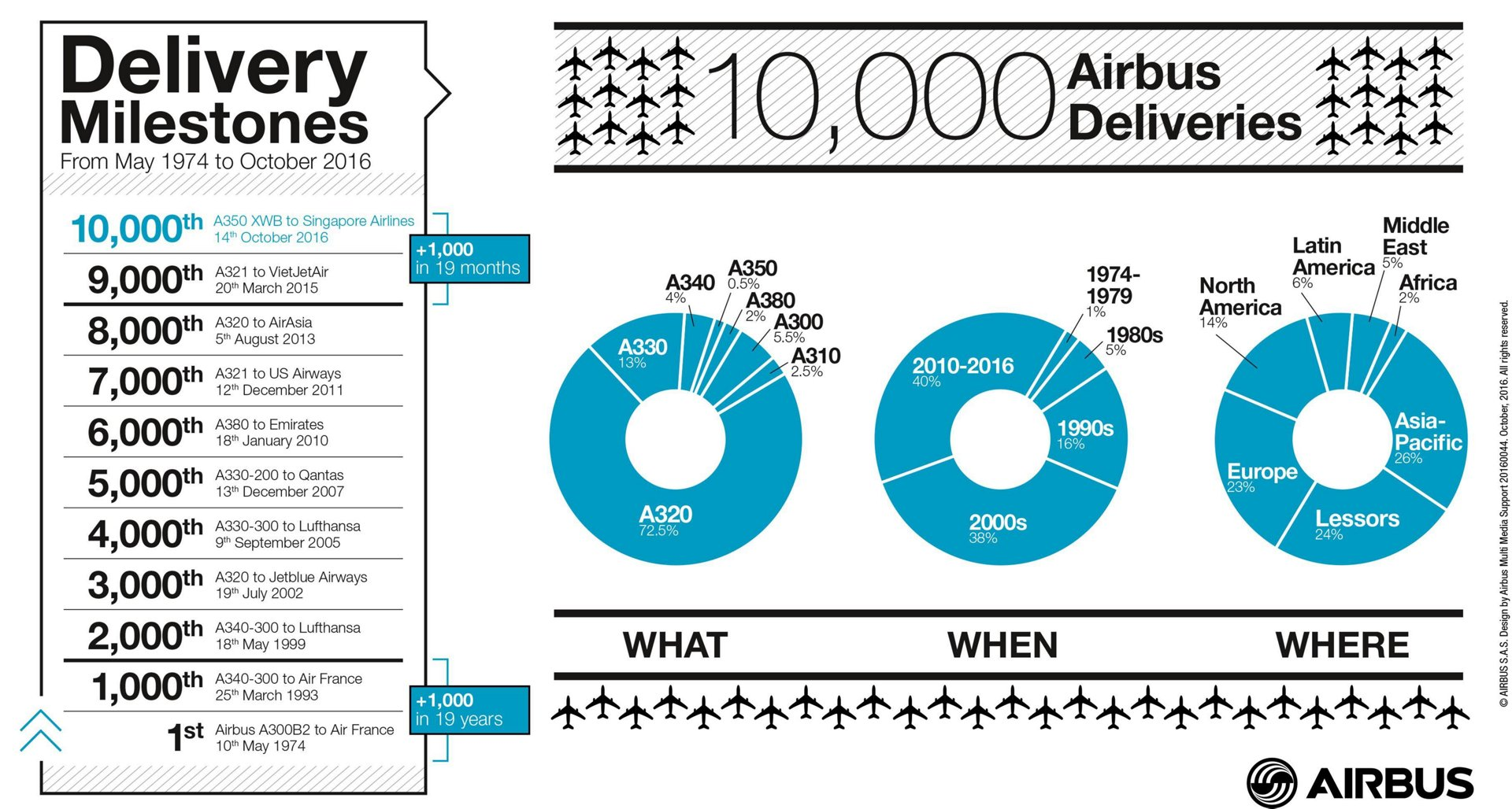 Airbus 10,000th delivery_Infographic 2
