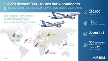 A220 flying on 300+ routes 鈥� Infographic