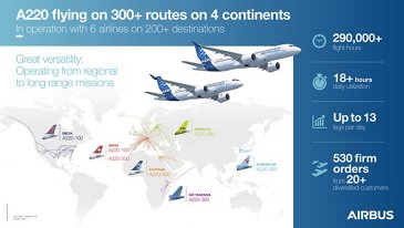 A220 flying on 300+ routes – Infographic