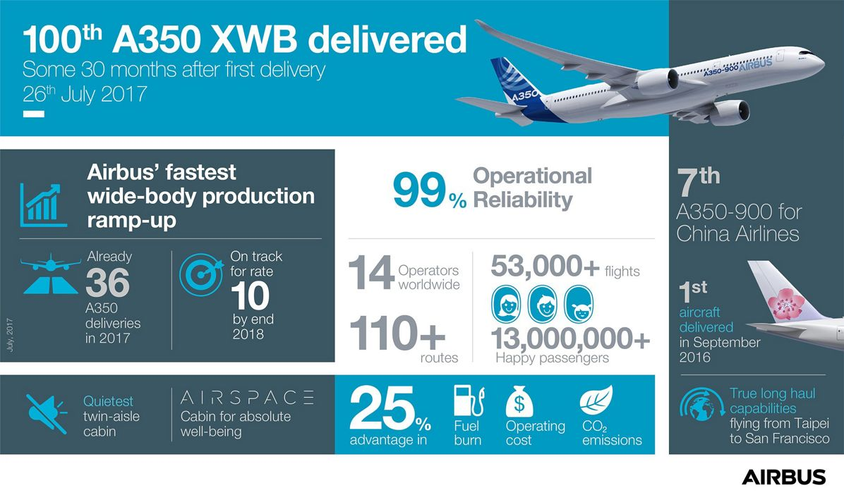 100th A350 XWB Delivered To China Airlines Infographic