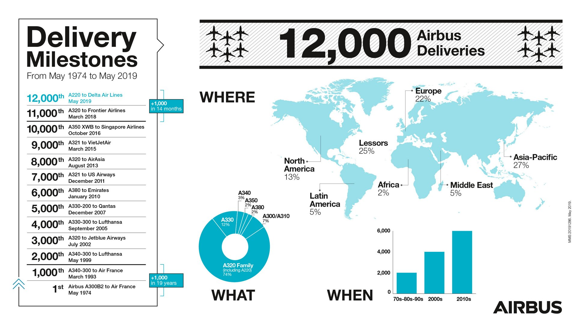 Airbus delivery milestones for its family of commercial jetliners, and the geographic distribution of these aircraft, are highlighted in an infographic