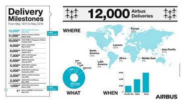 Airbus' 12,000 commercial jetliner deliveries