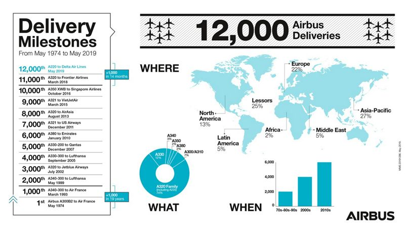 Airbus celebrates delivery of its 12,000th aircraft – an ...