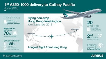 Infographic: First A350-1000 delivery to Cathay Pacific